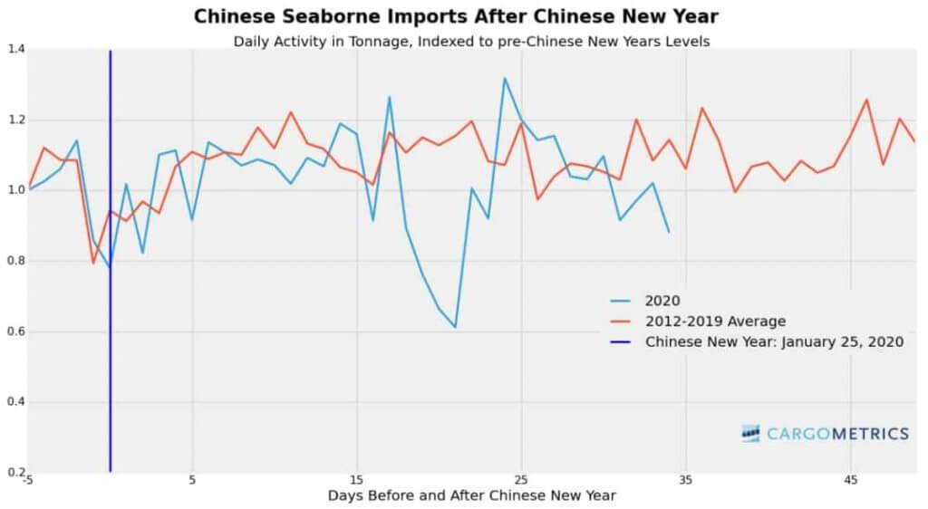 cargom-imports-chart